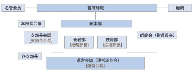 空手道 禅道会 組織図